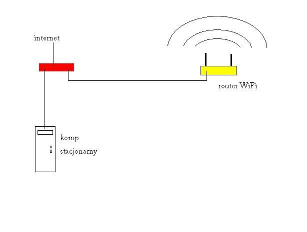 Router niekoniecznie z WiFi pod neostrade