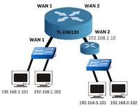 Jeden Router dwa WANy dwie sieci LAN