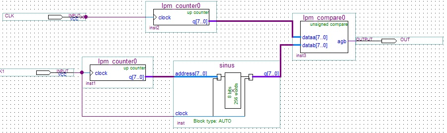 [VHDL] Implementacja sprz�towa PWM - symulacja
