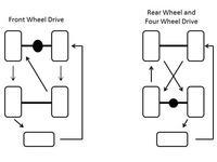 Rotacja opon w pojeździe - jaki schemat ?