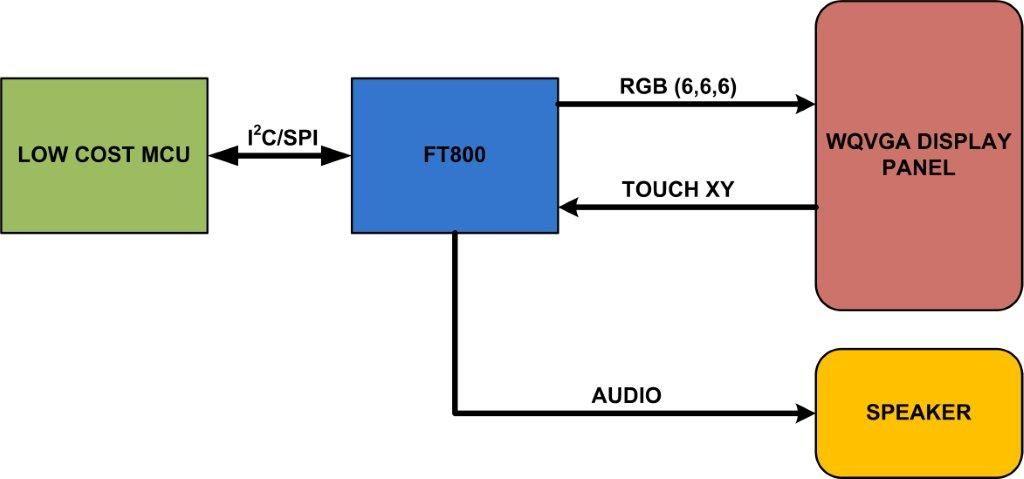 Kontroler Video pozwalaj�cy animowa� grafik� 8-bitowcom