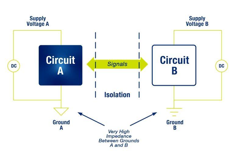 Izolacja cyfrowa w systemach motoryzacyjnych - co trzeba wiedzieć na start