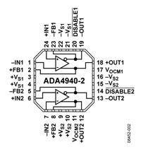 Nowy podwójny wzmacniacz operacyjny przeznaczony do sterowania ADC