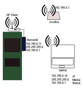 Podgląd parametrów sterownika kotła przez sieć