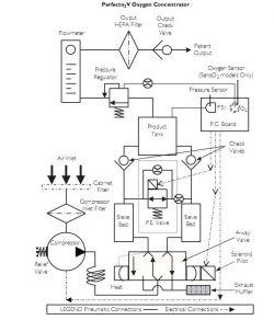 Koncentrator tlenu sterowanie -