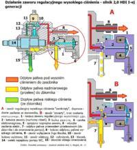 Mercedes Sprinter 2.2 CDI - Pompa Wysokiego Ciśnienia - Dwie różne Pompy