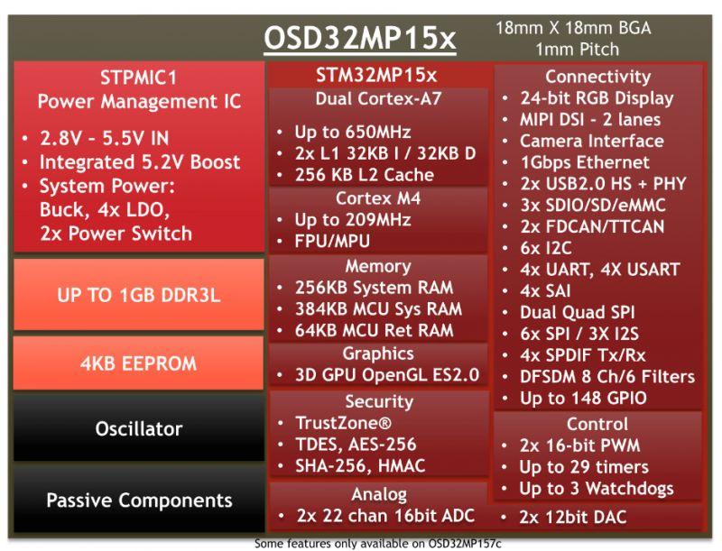 Nowy System w Pakiecie z STM32MP1 od Octavo