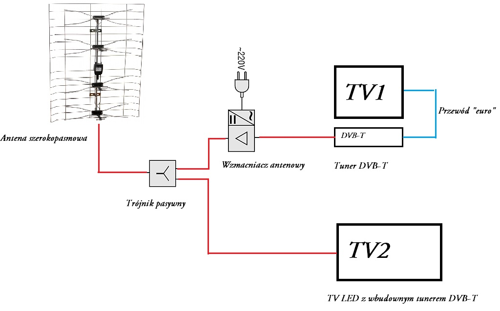 instalacja dvb-t na 2 tv - zgorzelec