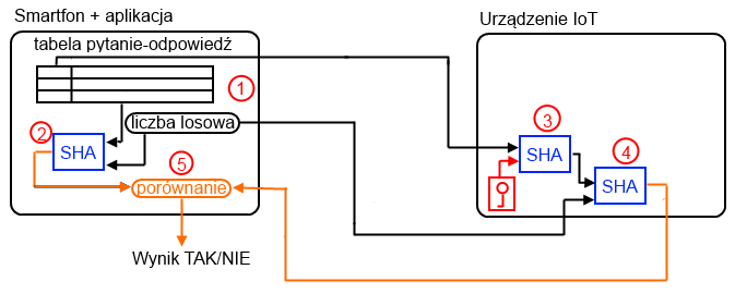 Moduły Wi-Fi Atmel WINC1500 dedykowane dla aplikacji IoT cz. II.