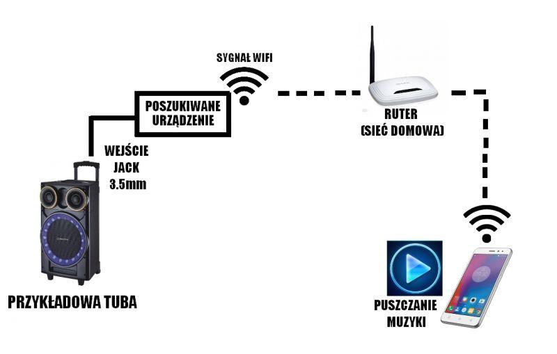Przekaźnik audio WiFi (Smartfon -Sieć domowa- Urządzenie)