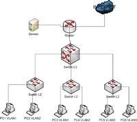 Konfiguracja VLAN dla podanej topologi