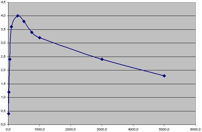 Badanie filtrów pasywnych, wnioski, wykresy.