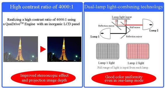SANYO LP-XF1000 - Najjaśniejszy projektor na rynku
