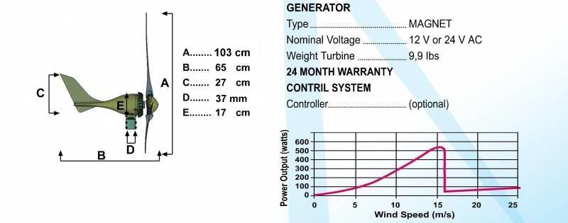 Podwy�szanie napi�cia z elektrowni wiatrowej