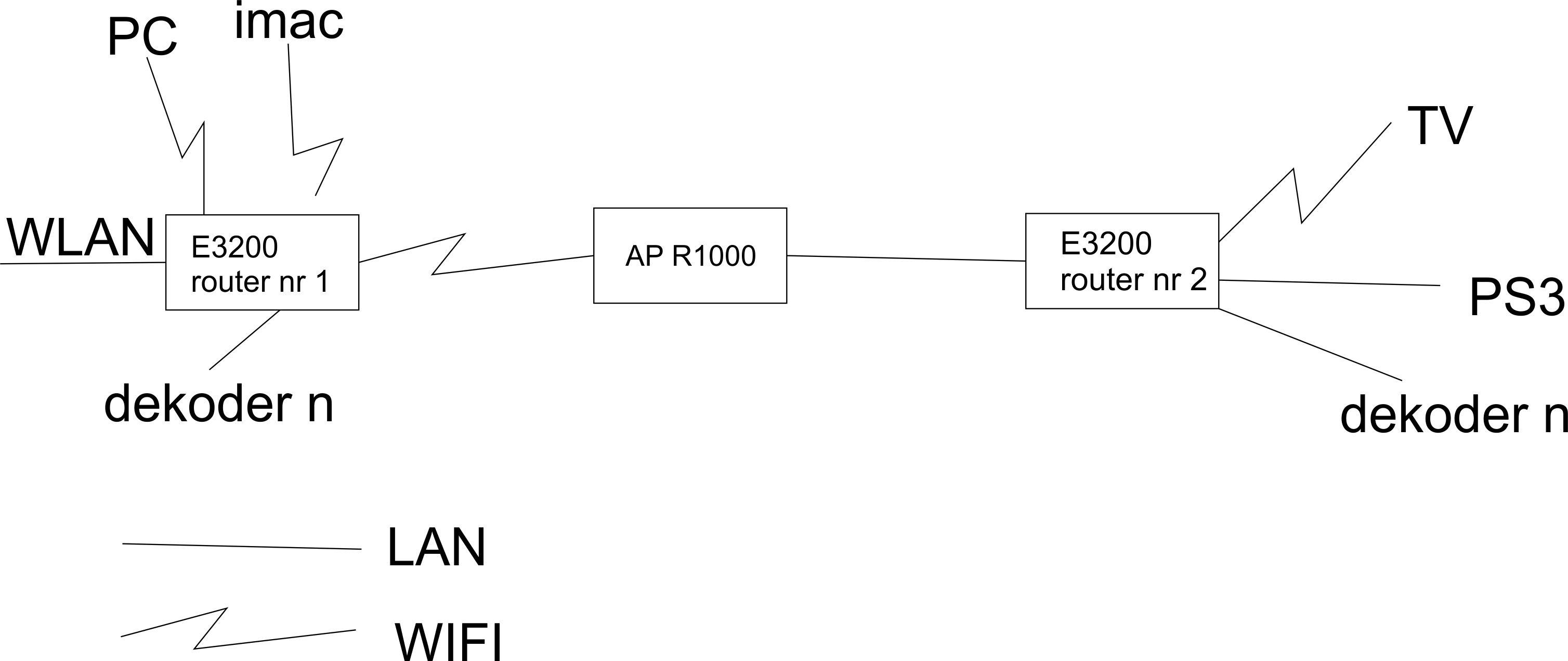 dwa routery linksys E3200 +wrt320n jak po��czy�
