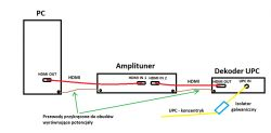 - Psujące się wejścia HDMI amplitunerów