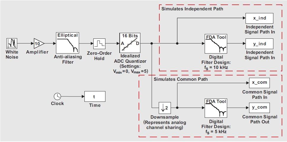 Filtry anty-aliasingowe w kondycjonerach sygna�u w systemach sensoryki - cz�� 4