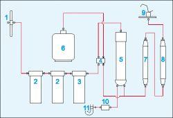 Filtr wody RO6 - Nie podaje wody.