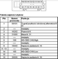 MAN TGA 2005 - Diagnostyka po złączu OBD2 brak K i Can?