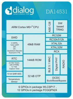 SoC + Transceiver Bluetooth Low Energy za 50 centów