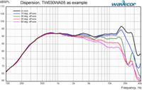 2way Wavecor TW030WA05 + ScanSpeak Revelator 18W4531G00