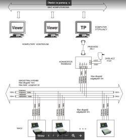 Uziemienie przewodu S-FTP w gnieździe natynkowym