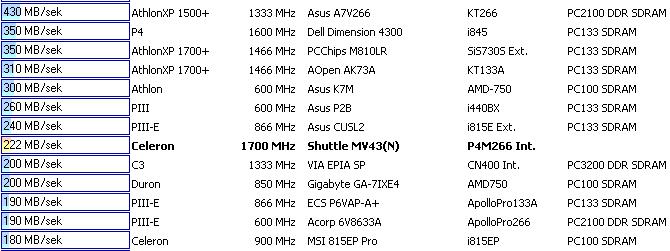 Płyta Shuttle MV43Ni brak przerwań ?