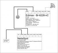 Edimax Br-6228nC NetiaSpot konfiguracja