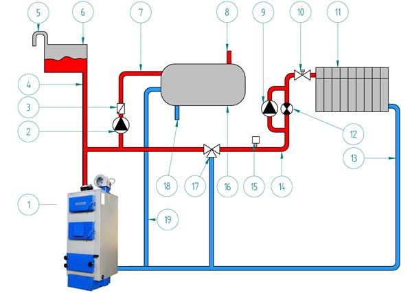 Modernizacja instalacji centralnego ogrzewania