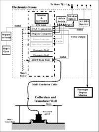 Akustyczny Dopplerowski Przepływomierz Profilator schemat blokowy