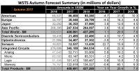 Czy sprzedaż elementów półprzewodnikowych przekroczy 400 miliardów USD w 2017?