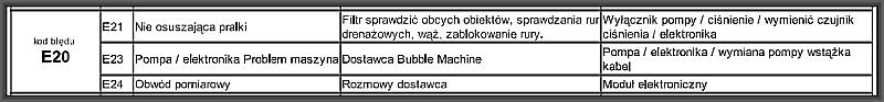Pralka Elektrolux 16830 - Wyskakuje błąd E20