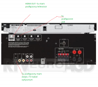 Yamaha HTR-2067 - HTR2076+PS4+TV jak podłączyć poprawnie ??