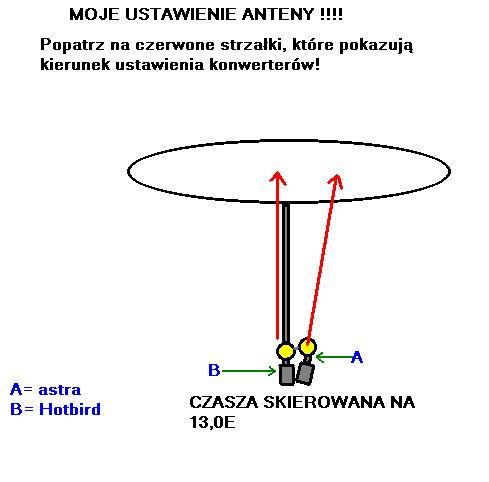 Jak ustawić talerz na dwie satelity