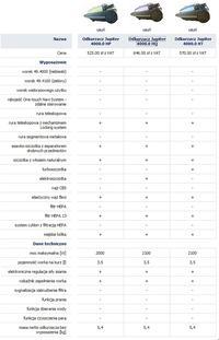 Jaki zakupić odkurzacz i jakiej firmy 2009?