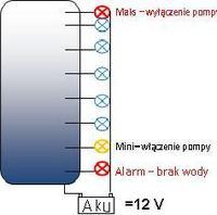 Jak wykonać wskaźnik poziomu wody