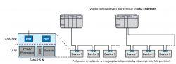 Rozwiązania warstwy fizycznej Ethernet dla krytycznej czasowo komunikacji