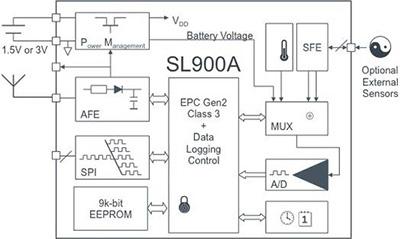 Etykiety RFID z obs�ug� czujnik�w pomiarowych