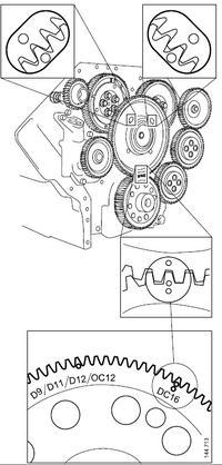 Jak ustawić rozrzad w SCANA v8 580 ?