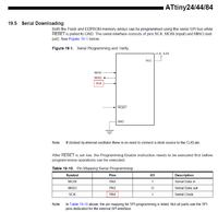 ATtiny24A - Odporny na programowanie ISP