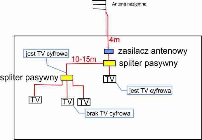 Sie� TV w domu - brak sygna�u DVBT