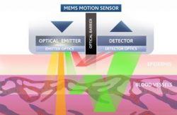 Optyczny sensor pulsu dla biometrycznych urządzeń noszonych