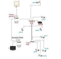 Schemat sieci, NVR obraz z kamer