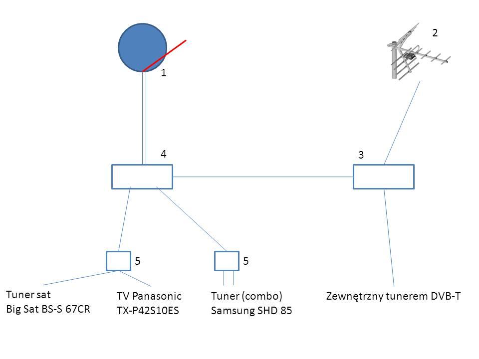 Przebicie + brak DVB-T po podlaczeniu tunera SAT