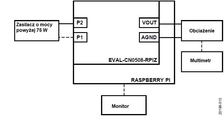 CN-0508 - 75-watowy zasilacz warsztatowy z Raspberry Pi od Analog Devices