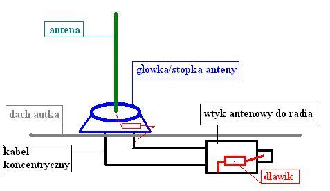 Jak zrobić antenę do radia w paśmie UKF? Nietypowy układ.