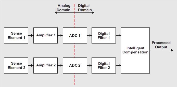 Filtry anty-aliasingowe w kondycjonerach sygna�u w systemach sensoryki - cz�� 1