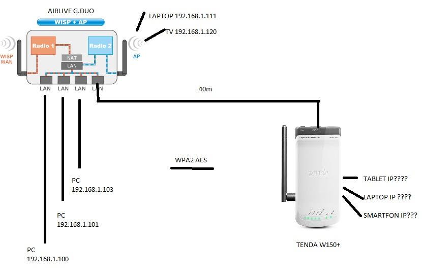 G.DUO TENDA - Rozszerzenie sieci o kolejny router