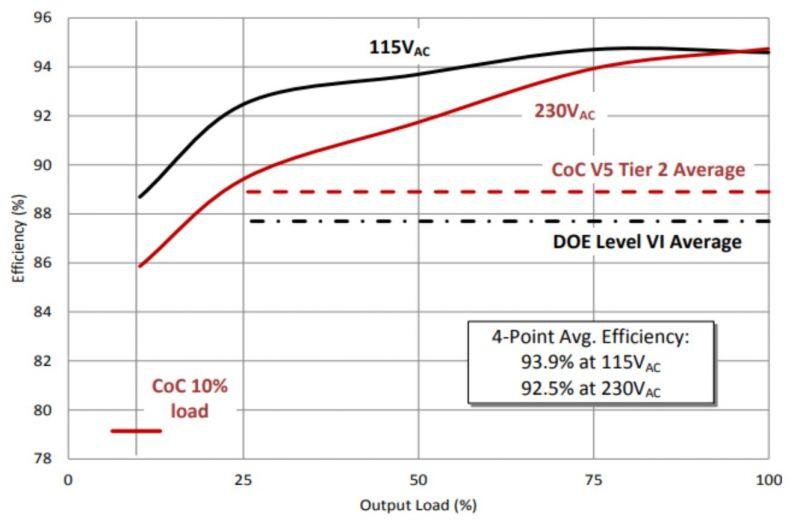 IR2153 - przetwornica rezonansowa LLC.
