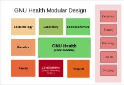 Projekt GNU Health niebawem na Raspberry Pi 3/4 oraz na płytkach Olimexa